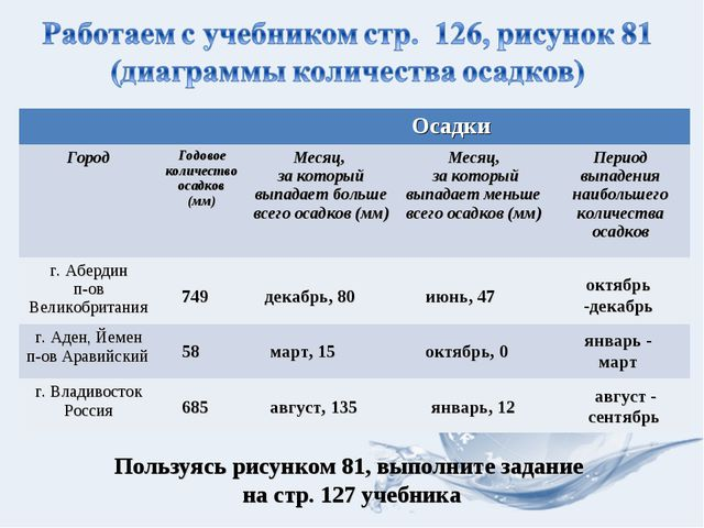 749 декабрь, 80 июнь, 47 октябрь -декабрь 58 март, 15 октябрь, 0 январь - мар...