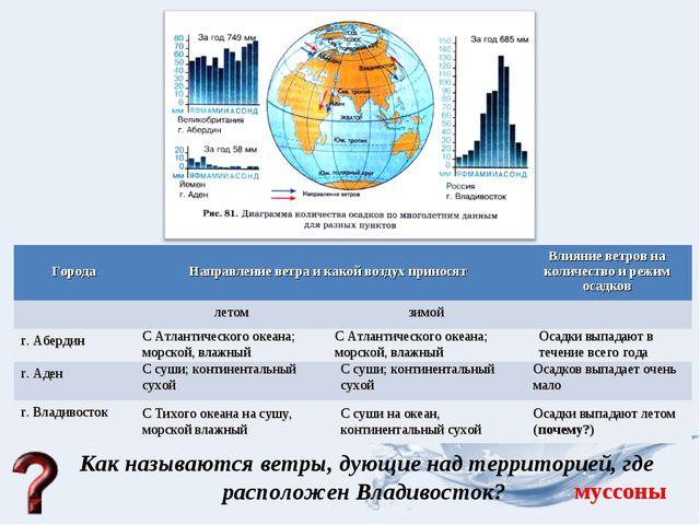 Как называются ветры, дующие над территорией, где расположен Владивосток? С А...