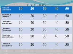 СВОЯ ИГРА ИсторияЦигломени 10 20 30 40 50 Архангельск северный 10 20 30 40 50