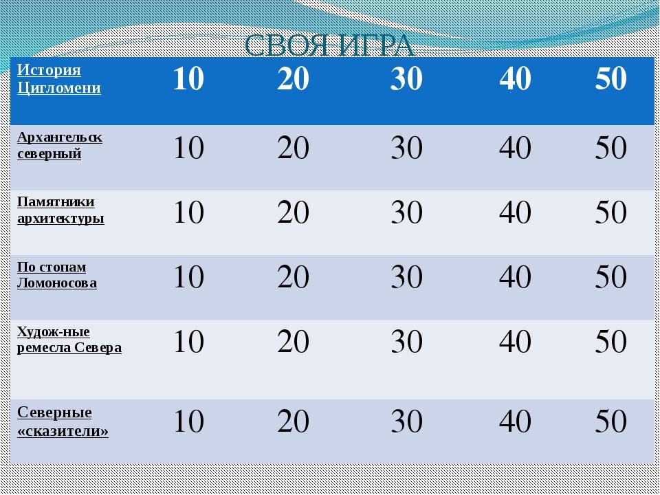 СВОЯ ИГРА ИсторияЦигломени 10 20 30 40 50 Архангельск северный 10 20 30 40 50...