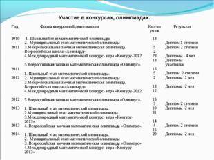 Участие в конкурсах, олимпиадах. Год Форма внеурочной деятельностиКол-во уч