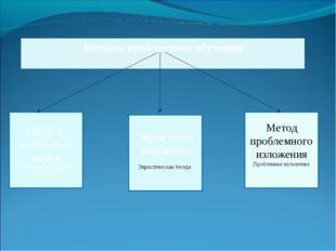 Методы проблемного обучения Исследо вательский метод Исследовательский метод