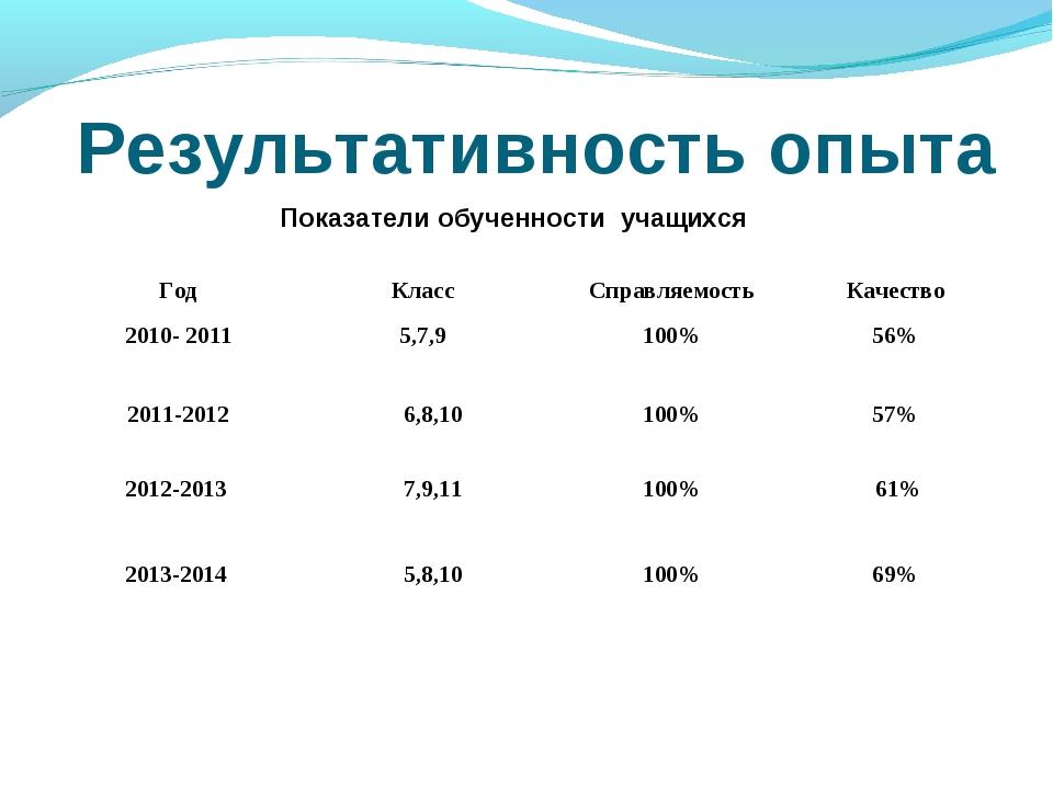 Результативность опыта Показатели обученности учащихся ГодКлассСправляемост...