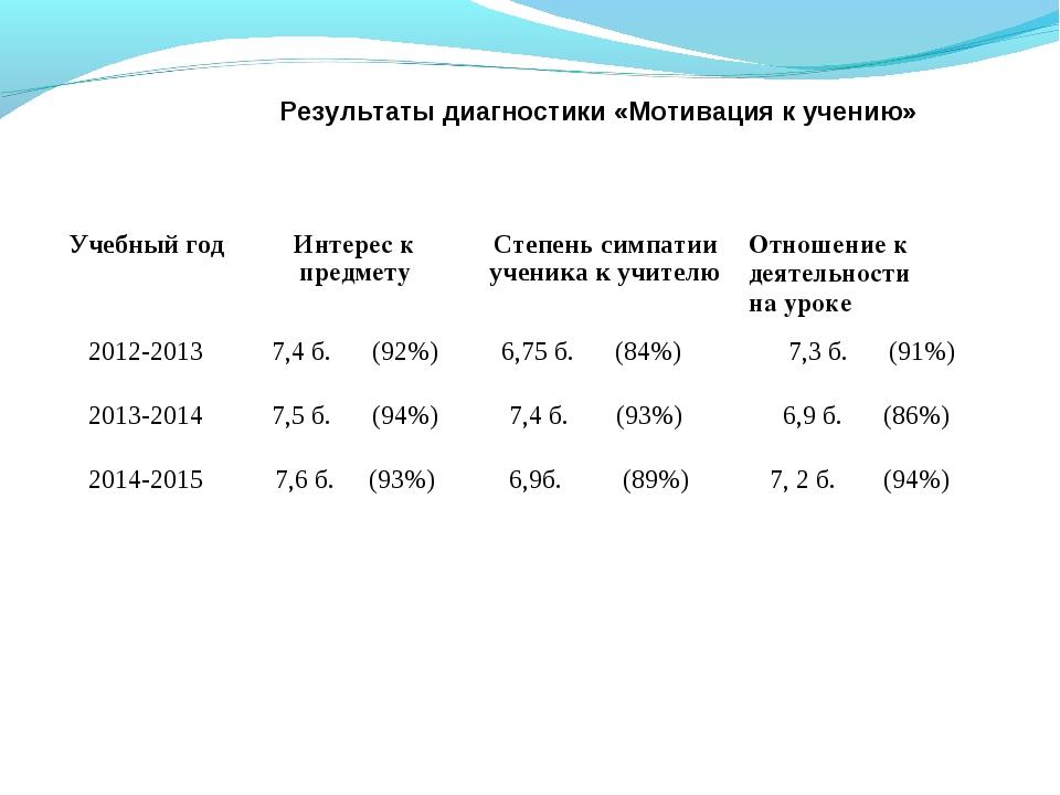 Результаты диагностики «Мотивация к учению» Учебный годИнтерес к предметуС...