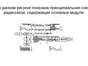 На данном рисунке показана принципиальная схема радиосвязи, содержащая основн