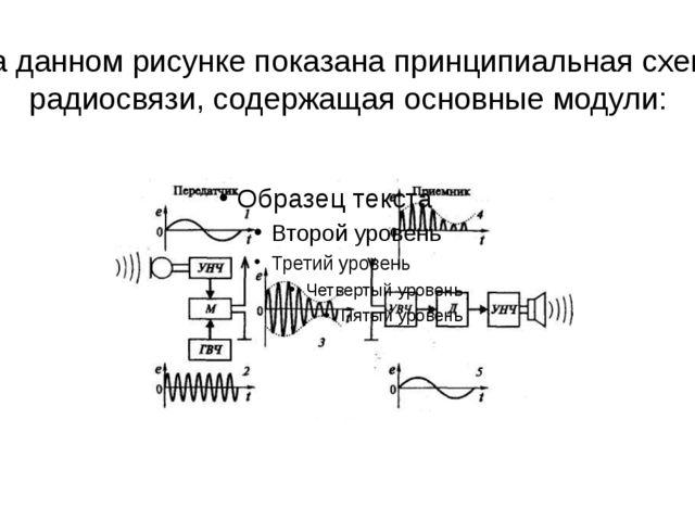 На данном рисунке показана принципиальная схема радиосвязи, содержащая основн...