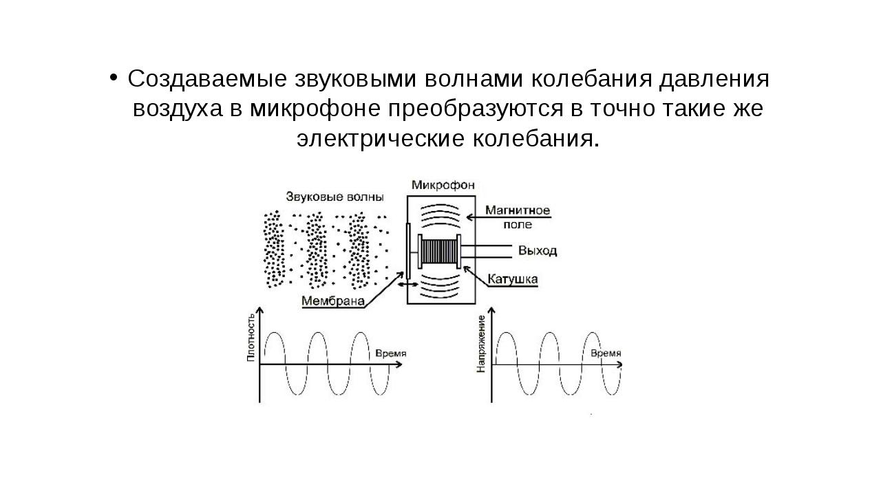Создаваемые звуковыми волнами колебания давления воздуха в микрофоне преобраз...