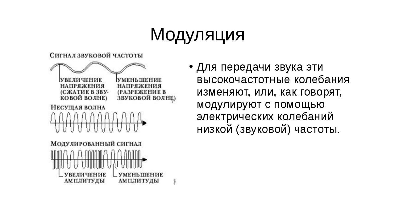 Модуляция Для передачи звука эти высокочастотные колебания изменяют, или, как...