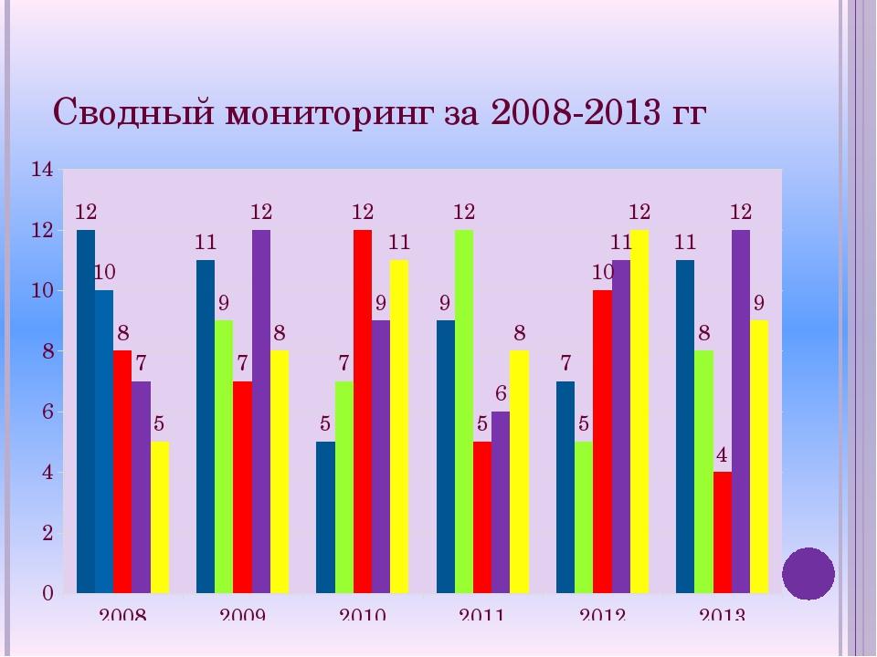 Сводный мониторинг за 2008-2013 гг