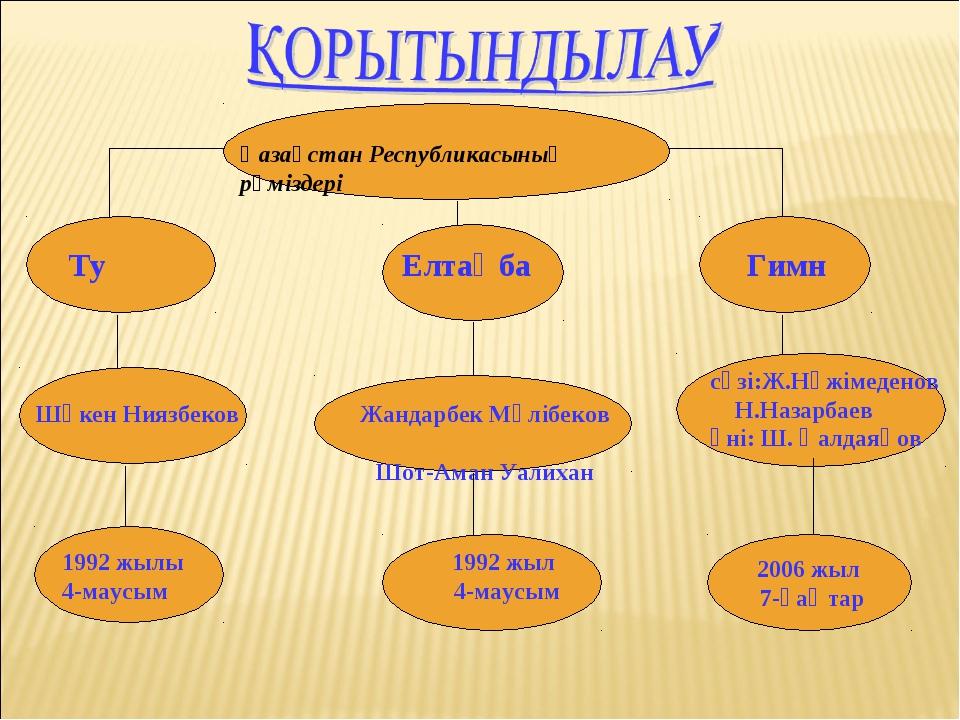 Қазақстан Республикасының рәміздері 2006 жыл 7-қаңтар Ту Елтаңба Гимн Шәкен Н...