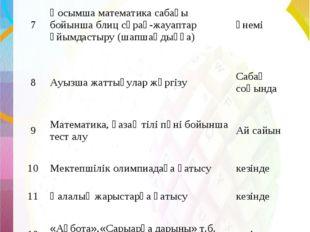 7Қосымша математика сабағы бойынша блиц сұрақ-жауаптар ұйымдастыру (шапшаңды