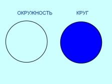 http://5klass.net/datas/geometrija/Okruzhnost-krug-5-klass/0005-005-Krug.jpg