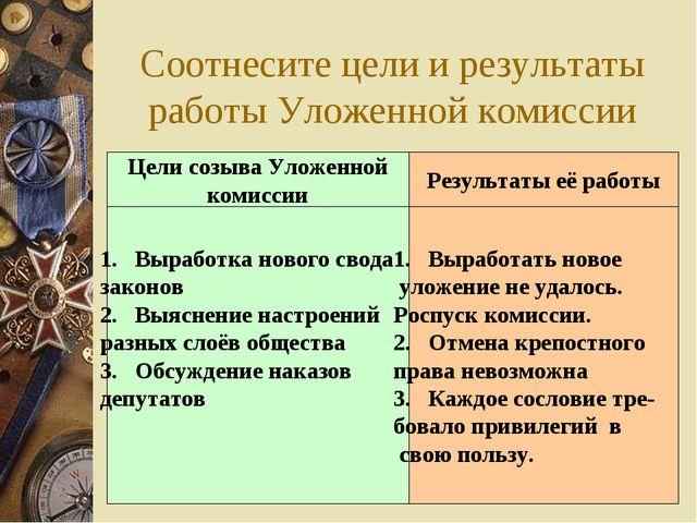 Соотнесите цели и результаты работы Уложенной комиссии Цели созыва Уложенной...