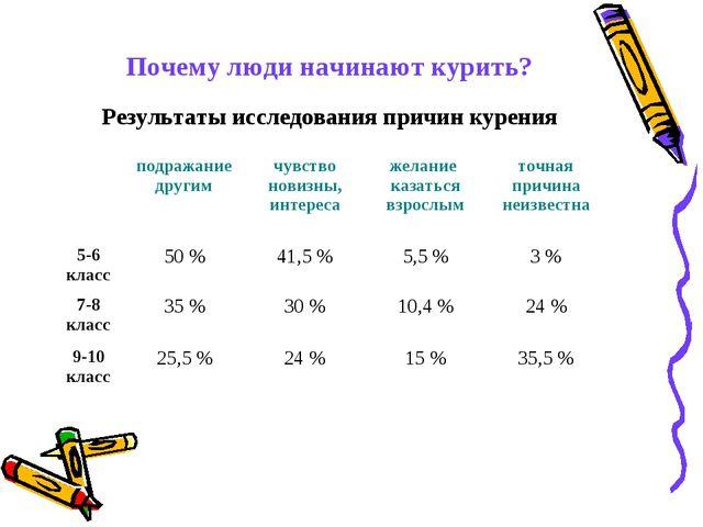 Почему люди начинают курить? Результаты исследования причин курения подраж...