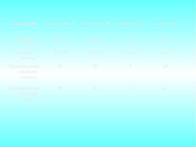 Пропорция20 : 5 = 16 : 43 : 15 = 2 : 103 : 0,5 = 6 : 1а : в = с : d Крайн...