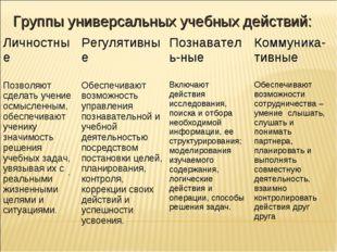 . Группы универсальных учебных действий: ЛичностныеРегулятивныеПознаватель
