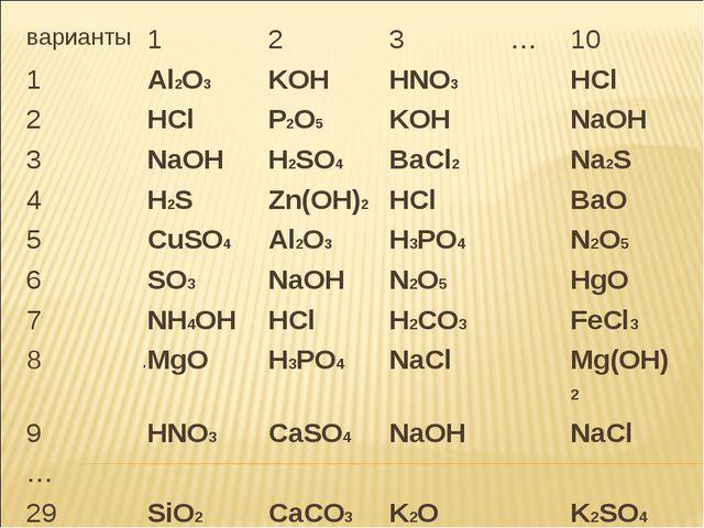 . варианты123…10 1Al2O3 KOH HNO3 HCl 2HCl P2O5 KOHNaOH 3NaOH...