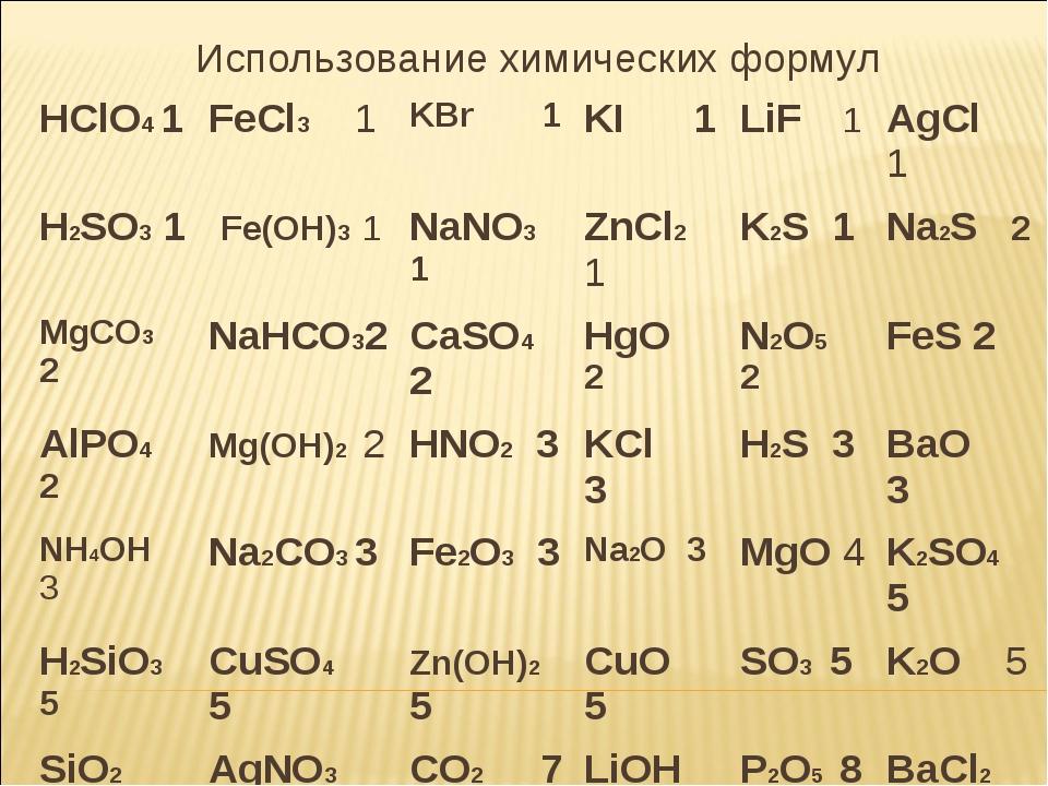 . Использование химических формул HClО4 1FeCl3 1KBr 1KI 1LiF 1AgCl 1 H...