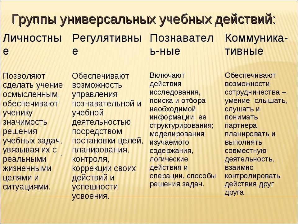 . Группы универсальных учебных действий: ЛичностныеРегулятивныеПознаватель...