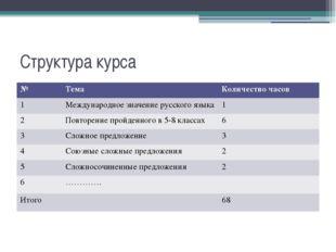 Структура курса № Тема Количество часов 1 Международное значение русского язы