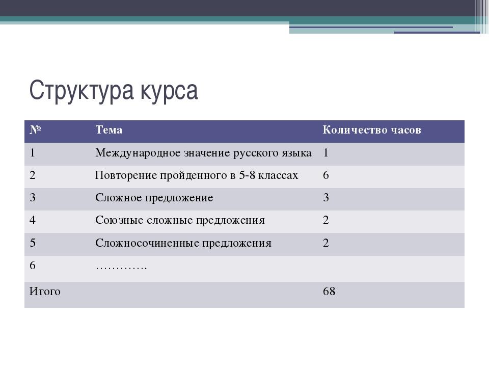 Структура курса № Тема Количество часов 1 Международное значение русского язы...
