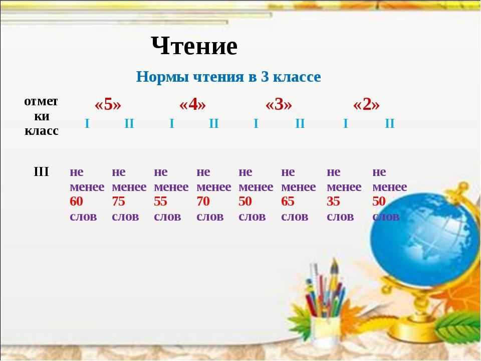 Чтение Нормы чтения в 3 классе отметки класс«5»«4»«3»«2» IIIIIIIII...