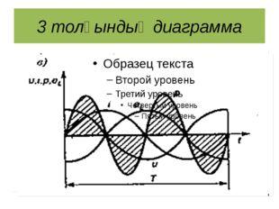 3 толқындық диаграмма