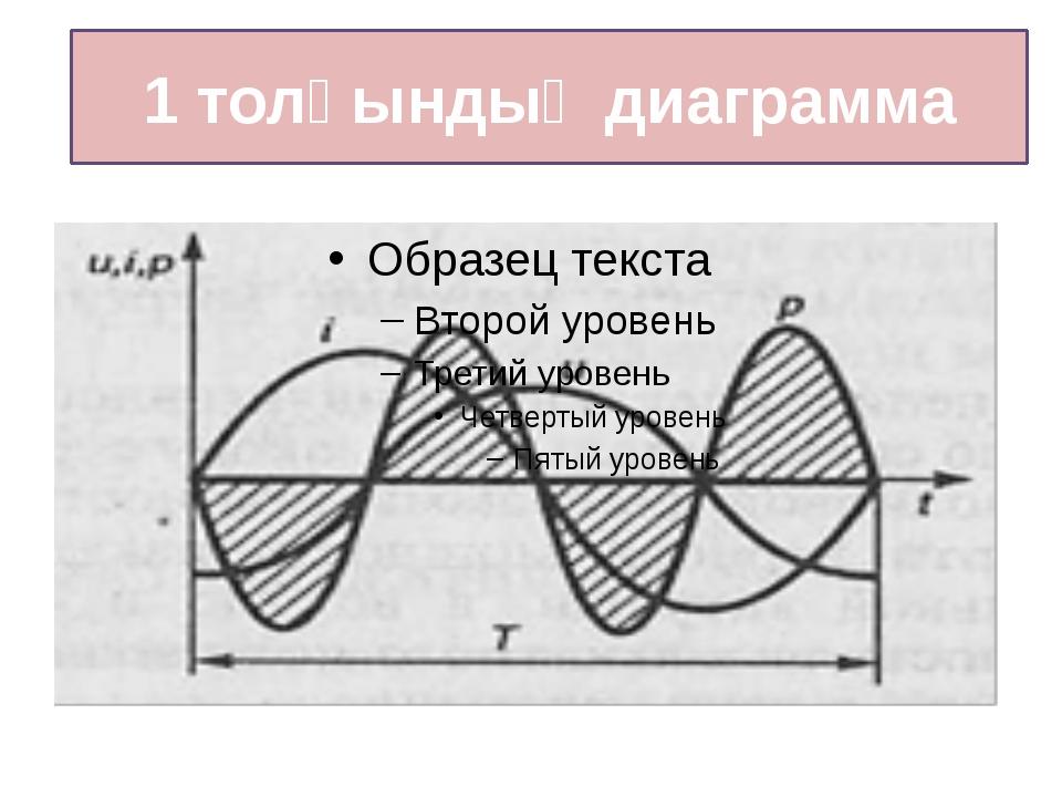 1 толқындық диаграмма