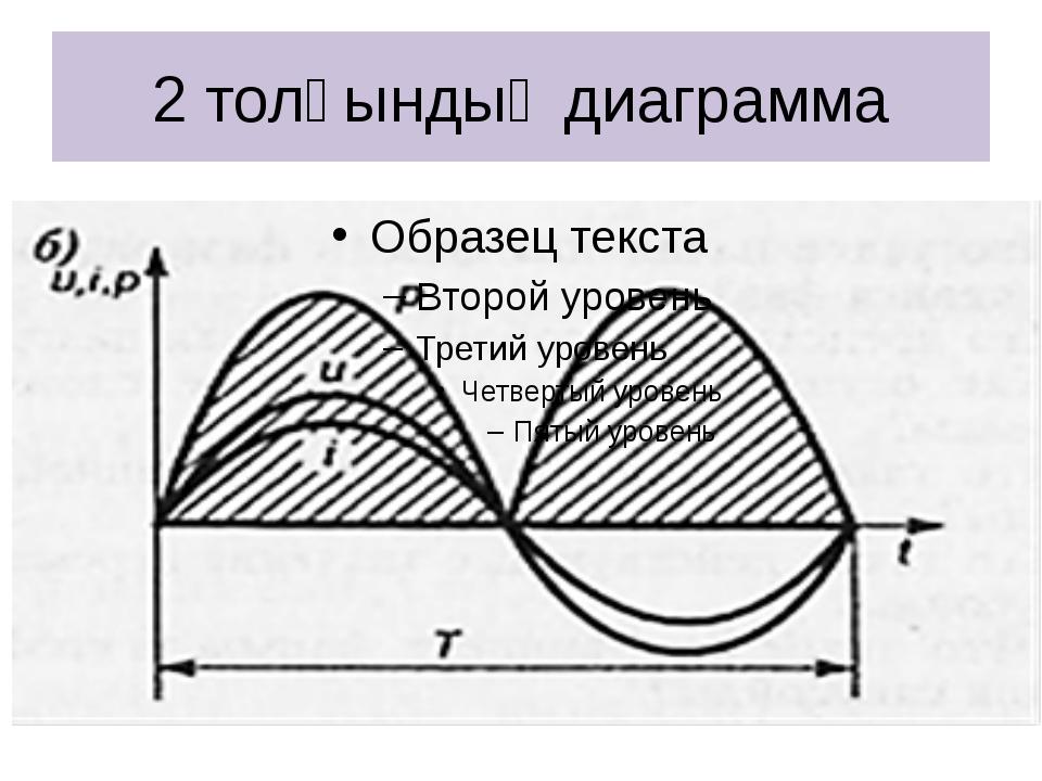 2 толқындық диаграмма