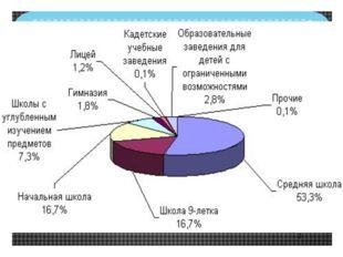 Статистика образовательных учреждений г. Пенза и области 54 общеобразовательн