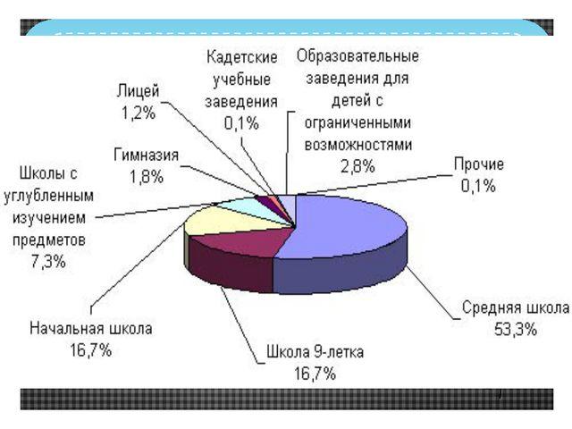 Статистика образовательных учреждений г. Пенза и области 54 общеобразовательн...