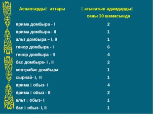 Аспаптардың аттарыҚатысатын адамдардың саны 30 шамасында прима домбыра - І2