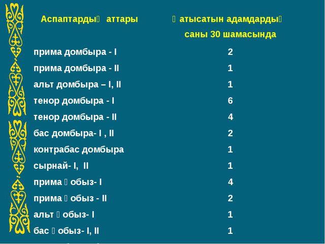 Аспаптардың аттарыҚатысатын адамдардың саны 30 шамасында прима домбыра - І2...