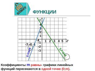ФУНКЦИИ y1=3x+4 y2=-2x+4 Коэффициенты m равны- графики линейных функций перес