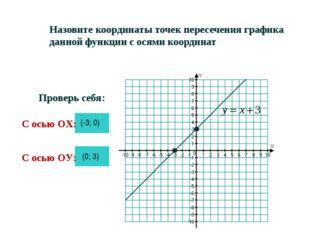 Назовите координаты точек пересечения графика данной функции с осями координа