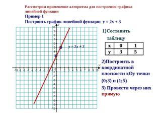 Рассмотрим применение алгоритма для построения графика линейной функции Приме