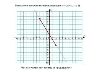 Выполняем построение графика функции y = -2x + 1, (-3; 2) Чем отличается этот