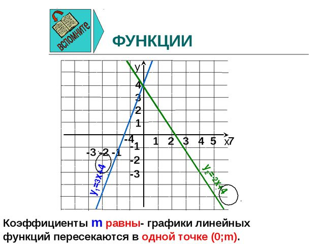 ФУНКЦИИ y1=3x+4 y2=-2x+4 Коэффициенты m равны- графики линейных функций перес...