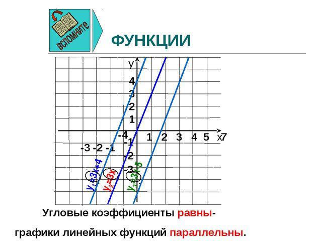 ФУНКЦИИ Угловые коэффициенты равны- графики линейных функций параллельны. y1=...