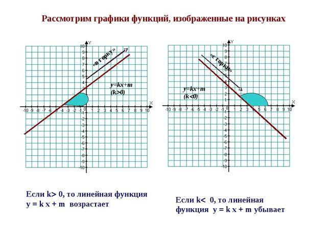 Рассмотрим графики функций, изображенные на рисунках