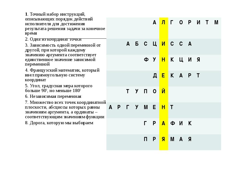 Точный набор инструкций описывающих порядок действий