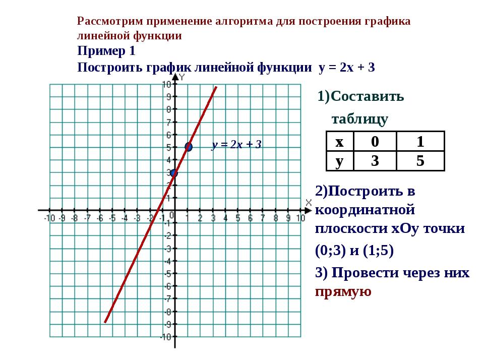 Рассмотрим применение алгоритма для построения графика линейной функции Приме...