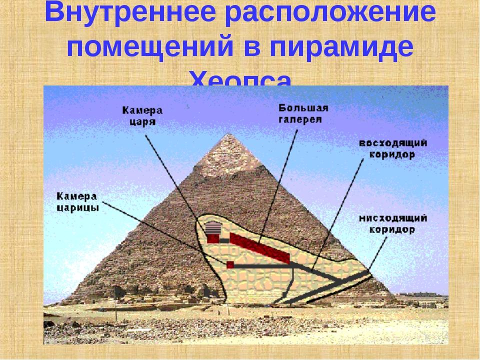 Внутреннее расположение помещений в пирамиде Хеопса