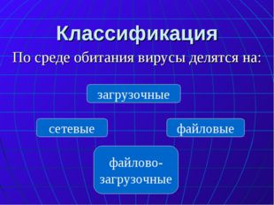 Классификация По среде обитания вирусы делятся на: сетевые файловые загрузочн