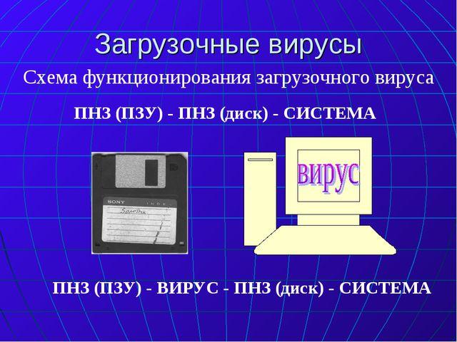Загрузочные вирусы Схема функционирования загрузочного вируса ПНЗ (ПЗУ) - ПНЗ...