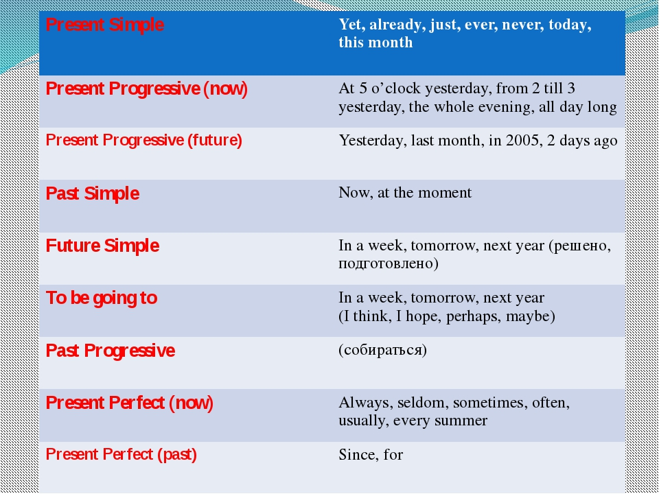Present Simple Yet, already, just,ever, never, today, this month Present Prog...