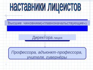 Высшие чиновники(«главноначальствующие») Директора лицея Профессора, адъюнкт-
