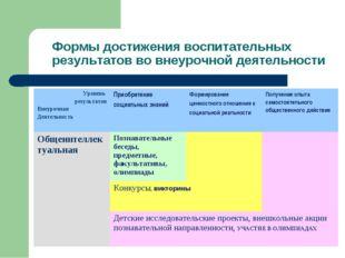Формы достижения воспитательных результатов во внеурочной деятельности
