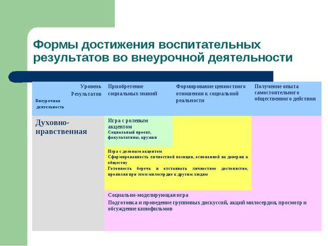 Формы достижения воспитательных результатов во внеурочной деятельности Уровен...