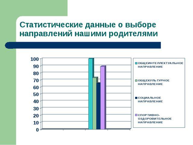 Статистические данные о выборе направлений нашими родителями